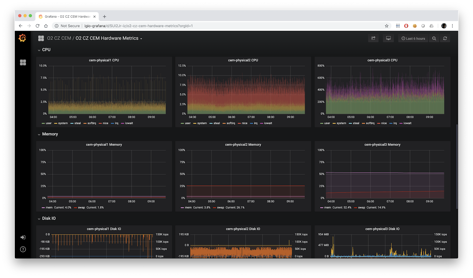 Performance in Grafana
